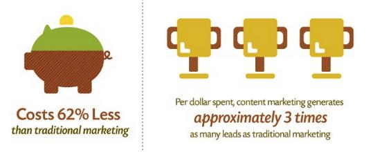 为什么企业网站内容营销很重要?第四部分