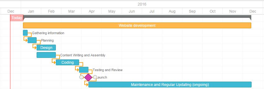 网站开发时间表
